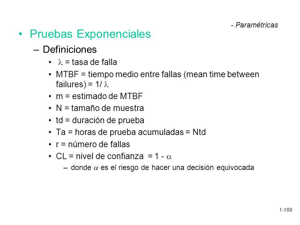 1-169 Pruebas Exponenciales –Definiciones = tasa de falla MTBF = tiempo medio entre fallas (mean time between failures) = 1/ m = estimado de MTBF N =