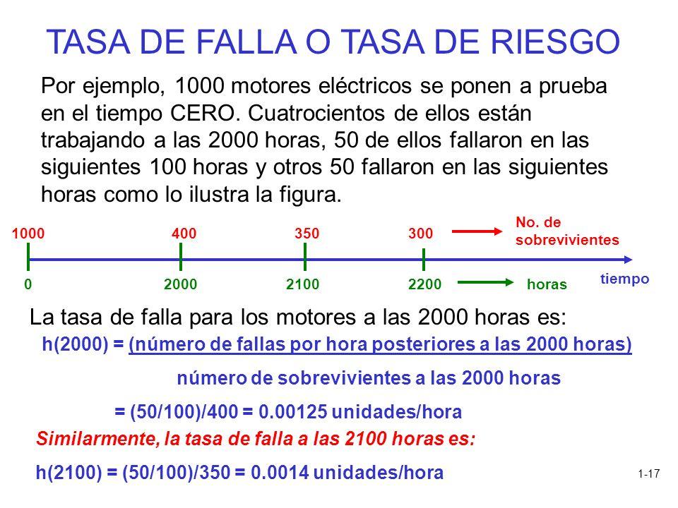 1-17 TASA DE FALLA O TASA DE RIESGO Por ejemplo, 1000 motores eléctricos se ponen a prueba en el tiempo CERO. Cuatrocientos de ellos están trabajando