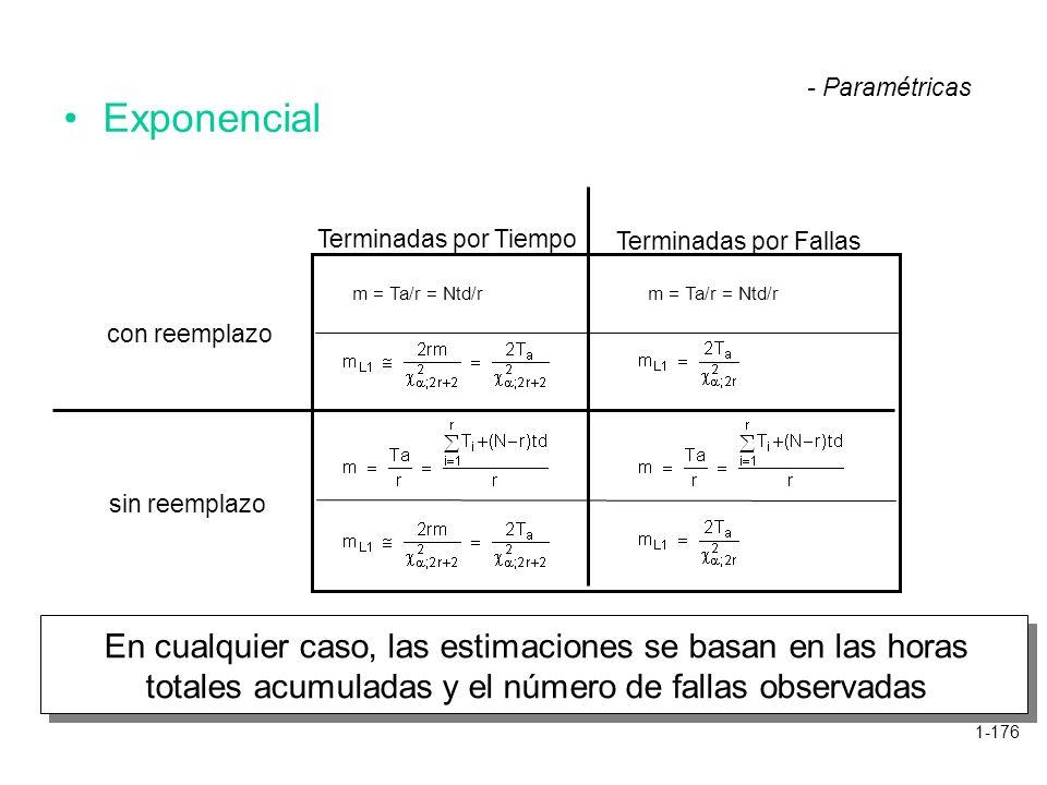 1-176 Exponencial - Paramétricas Terminadas por Tiempo Terminadas por Fallas con reemplazo sin reemplazo m = Ta/r = Ntd/r En cualquier caso, las estim