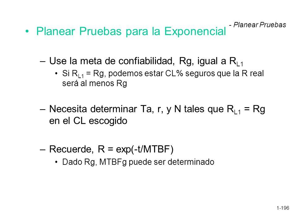 1-196 Planear Pruebas para la Exponencial –Use la meta de confiabilidad, Rg, igual a R L1 Si R L1 = Rg, podemos estar CL% seguros que la R real será a