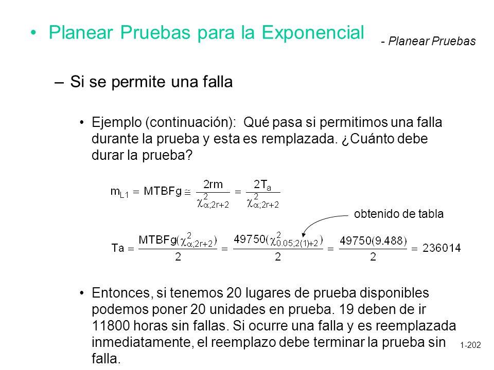 1-202 Planear Pruebas para la Exponencial –Si se permite una falla Ejemplo (continuación): Qué pasa si permitimos una falla durante la prueba y esta e
