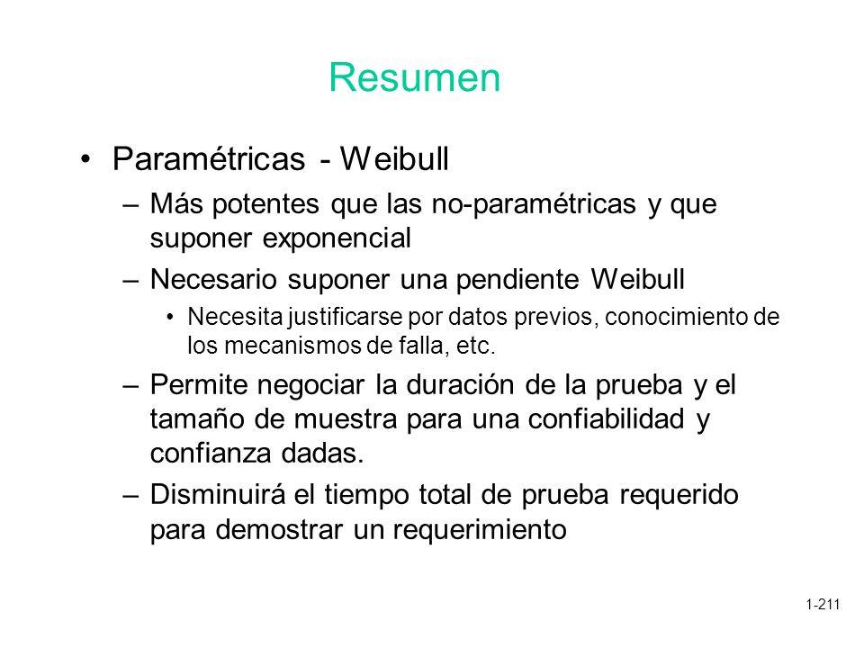 1-211 Paramétricas - Weibull –Más potentes que las no-paramétricas y que suponer exponencial –Necesario suponer una pendiente Weibull Necesita justifi