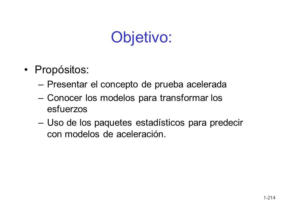 1-214 Objetivo: Propósitos: –Presentar el concepto de prueba acelerada –Conocer los modelos para transformar los esfuerzos –Uso de los paquetes estadí