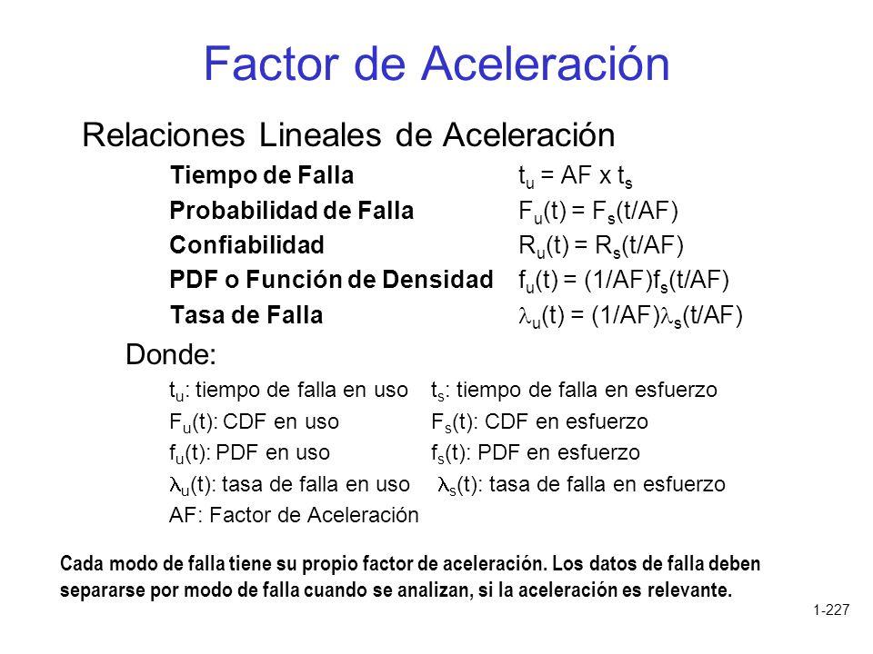 1-227 Factor de Aceleración Relaciones Lineales de Aceleración Tiempo de Fallat u = AF x t s Probabilidad de FallaF u (t) = F s (t/AF) ConfiabilidadR