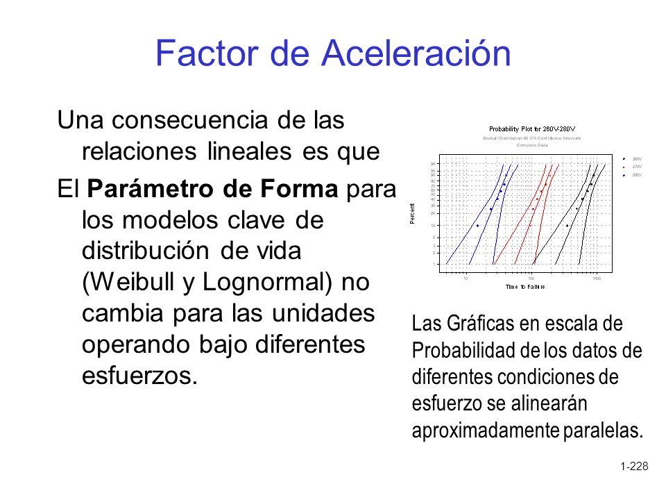 1-228 Factor de Aceleración Una consecuencia de las relaciones lineales es que El Parámetro de Forma para los modelos clave de distribución de vida (W