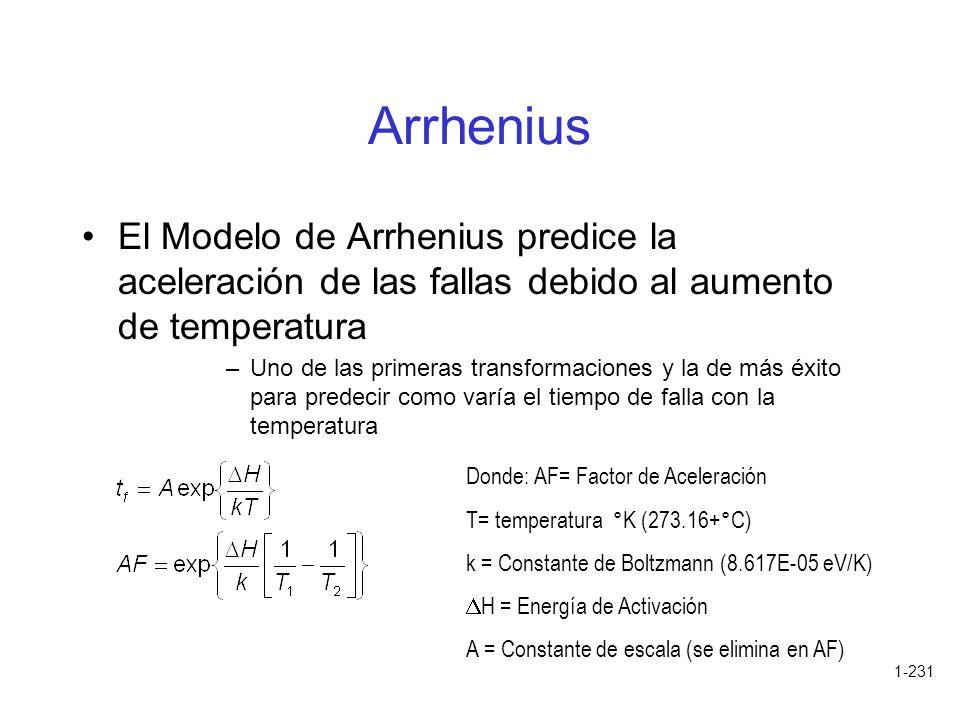 1-231 Arrhenius El Modelo de Arrhenius predice la aceleración de las fallas debido al aumento de temperatura –Uno de las primeras transformaciones y l