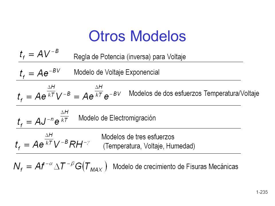 1-235 Otros Modelos Regla de Potencia (inversa) para Voltaje Modelo de Voltaje Exponencial Modelos de dos esfuerzos Temperatura/Voltaje Modelo de Elec