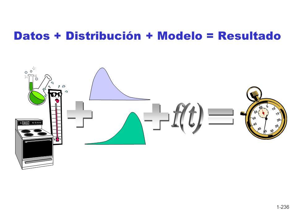 1-236 Datos + Distribución + Modelo = Resultado