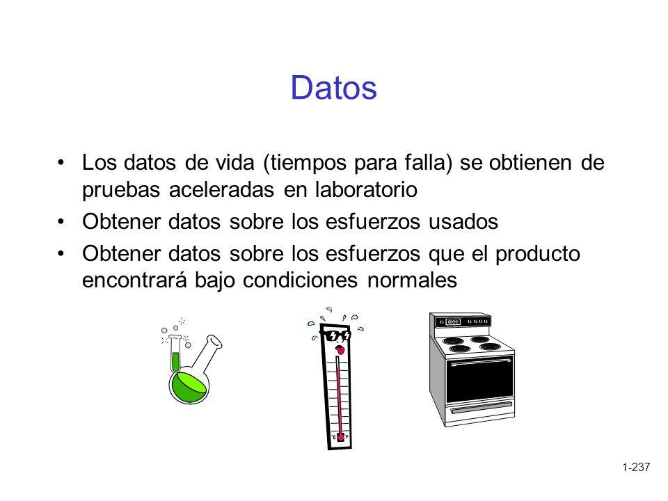 1-237 Datos Los datos de vida (tiempos para falla) se obtienen de pruebas aceleradas en laboratorio Obtener datos sobre los esfuerzos usados Obtener d
