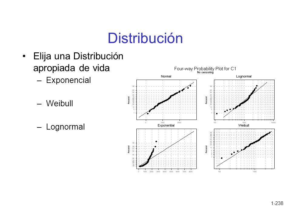 1-238 Distribución Elija una Distribución apropiada de vida –Exponencial –Weibull –Lognormal