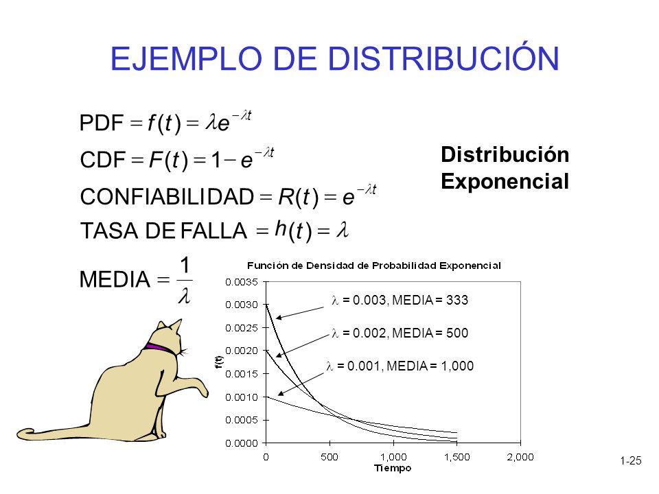 1-25 EJEMPLO DE DISTRIBUCIÓN h 1 MEDIA )(FALLA DETASA )( DADCONFIABILI 1)( CDF )( PDF t etR etF etf t t t Distribución Exponencial = 0.003, MEDIA = 33