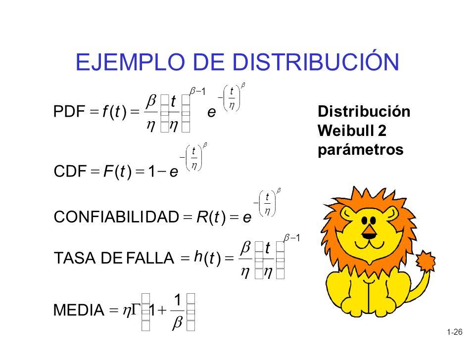 1-26 EJEMPLO DE DISTRIBUCIÓN h 1 1MEDIA )(FALLA DETASA )( DADCONFIABILI 1)( CDF )( PDF 1 1 t t etR etF e t tf t t t Distribución Weibull 2 parámetros
