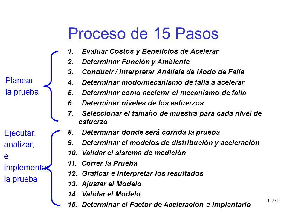 1-270 Proceso de 15 Pasos 1. Evaluar Costos y Beneficios de Acelerar 2. Determinar Función y Ambiente 3. Conducir / Interpretar Análisis de Modo de Fa
