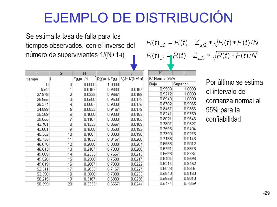 1-29 EJEMPLO DE DISTRIBUCIÓN Se estima la tasa de falla para los tiempos observados, con el inverso del número de supervivientes 1/(N+1-i) Por último