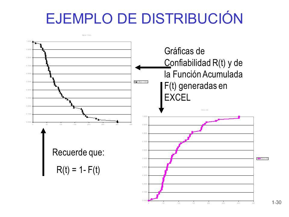 1-30 EJEMPLO DE DISTRIBUCIÓN Gráficas de Confiabilidad R(t) y de la Función Acumulada F(t) generadas en EXCEL Recuerde que: R(t) = 1- F(t)
