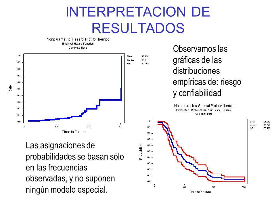 1-33 INTERPRETACION DE RESULTADOS Observamos las gráficas de las distribuciones empíricas de: riesgo y confiabilidad Las asignaciones de probabilidade