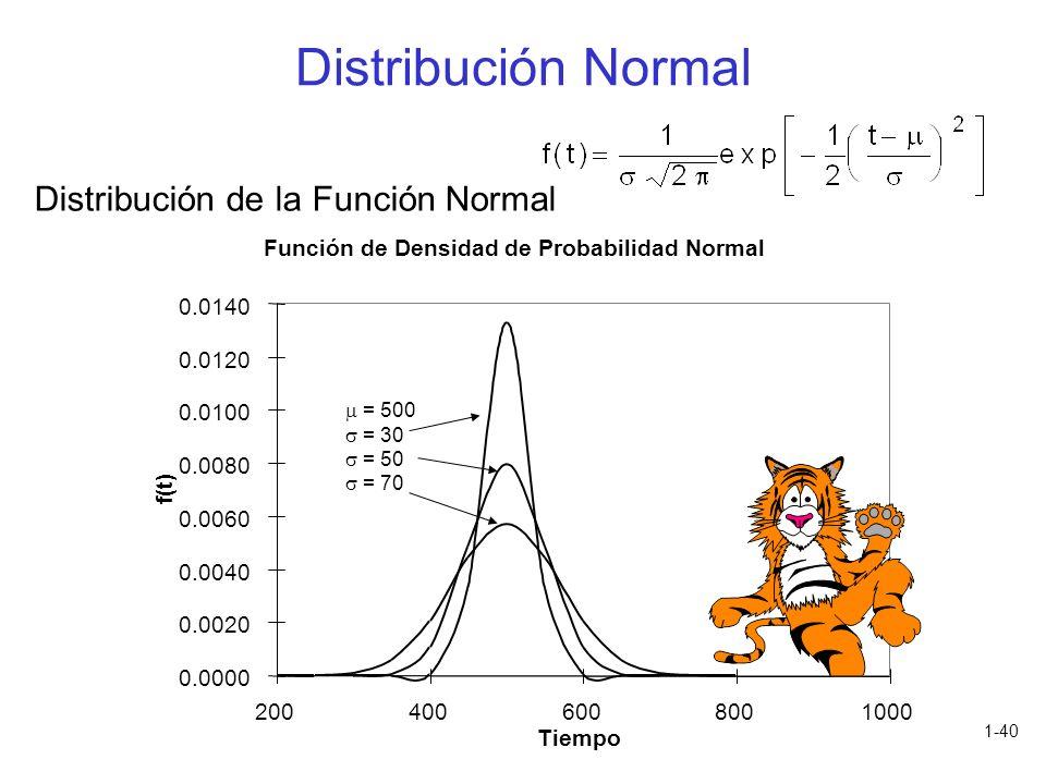 1-40 Distribución de la Función Normal Función de Densidad de Probabilidad Normal Distribución Normal = 500 = 30 = 50 = 70 0.0000 0.0020 0.0040 0.0060