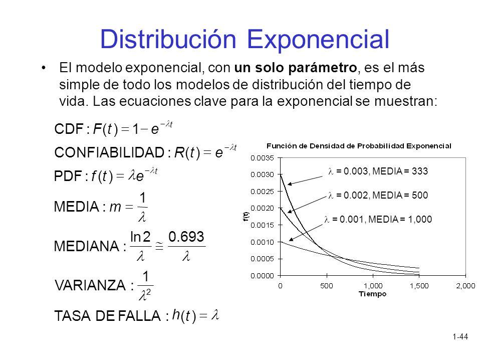 1-44 El modelo exponencial, con un solo parámetro, es el más simple de todo los modelos de distribución del tiempo de vida. Las ecuaciones clave para