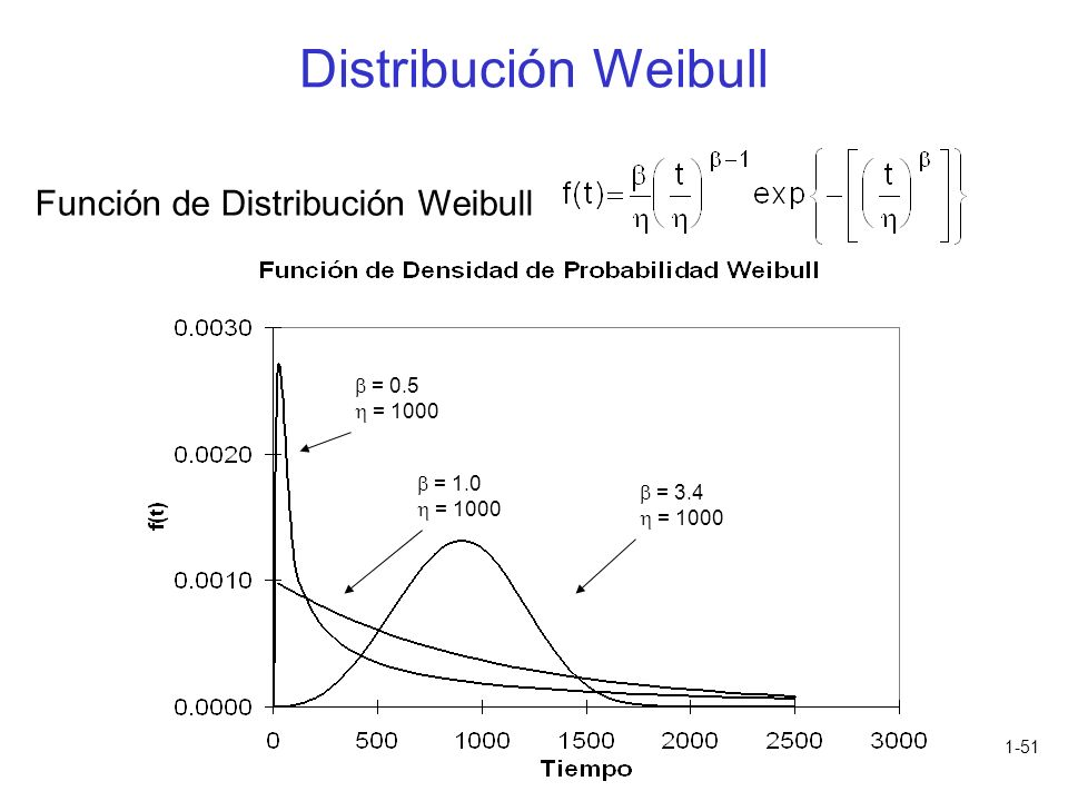 1-51 Función de Distribución Weibull = 0.5 = 1000 = 1.0 = 1000 = 3.4 = 1000 Distribución Weibull
