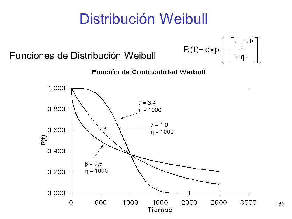1-52 Funciones de Distribución Weibull = 0.5 = 1000 = 1.0 = 1000 = 3.4 = 1000 Distribución Weibull