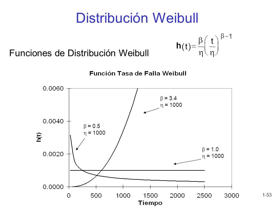 1-53 Funciones de Distribución Weibull h ()t t 1 = 3.4 = 1000 = 1.0 = 1000 = 0.5 = 1000 Distribución Weibull