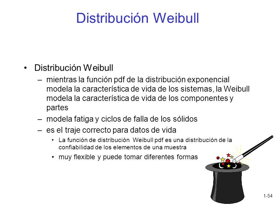 1-54 Distribución Weibull –mientras la función pdf de la distribución exponencial modela la característica de vida de los sistemas, la Weibull modela