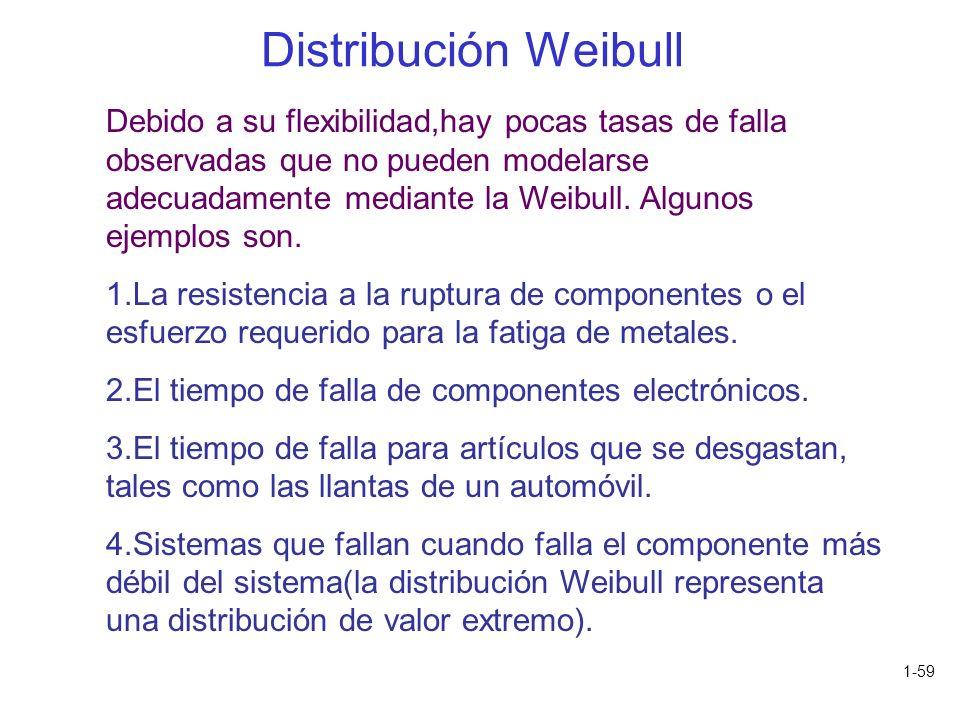 1-59 Debido a su flexibilidad,hay pocas tasas de falla observadas que no pueden modelarse adecuadamente mediante la Weibull. Algunos ejemplos son. 1.L