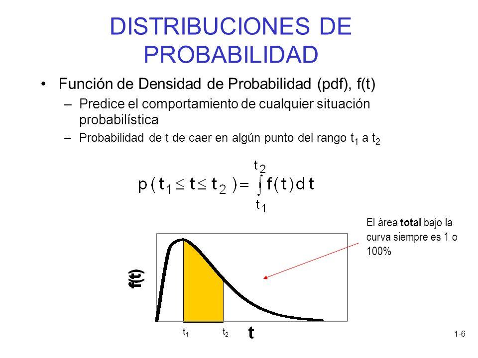 1-6 Función de Densidad de Probabilidad (pdf), f(t) –Predice el comportamiento de cualquier situación probabilística –Probabilidad de t de caer en alg