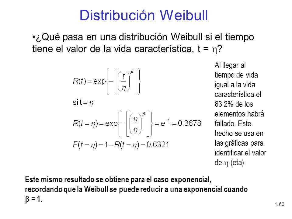 1-60 ¿Qué pasa en una distribución Weibull si el tiempo tiene el valor de la vida característica, t = ? Distribución Weibull Al llegar al tiempo de vi