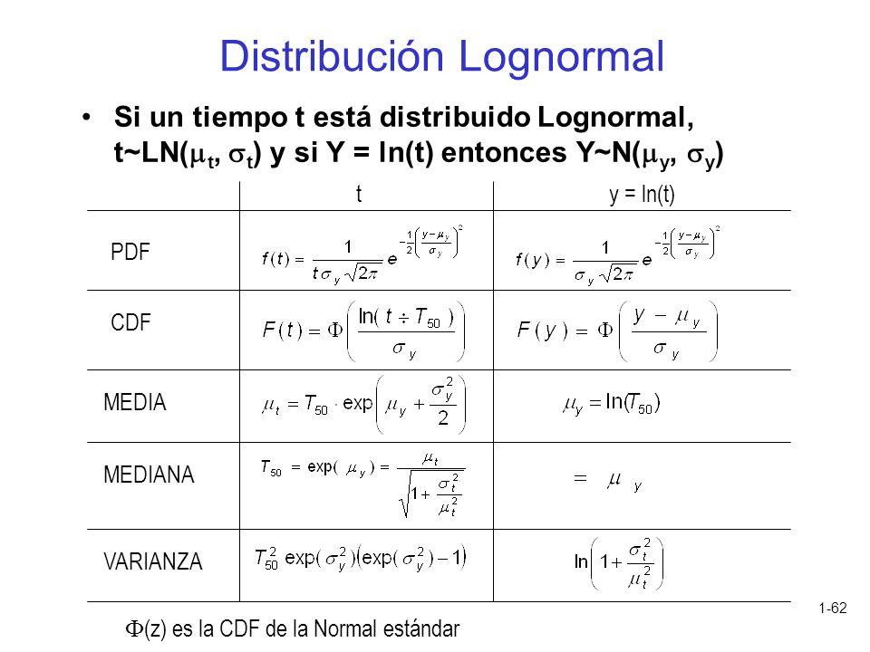 1-62 Si un tiempo t está distribuido Lognormal, t~LN( t, t ) y si Y = ln(t) entonces Y~N( y, y ) Distribución Lognormal PDF CDF MEDIA MEDIANA ty = ln(