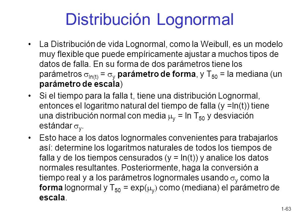 1-63 La Distribución de vida Lognormal, como la Weibull, es un modelo muy flexible que puede empíricamente ajustar a muchos tipos de datos de falla. E