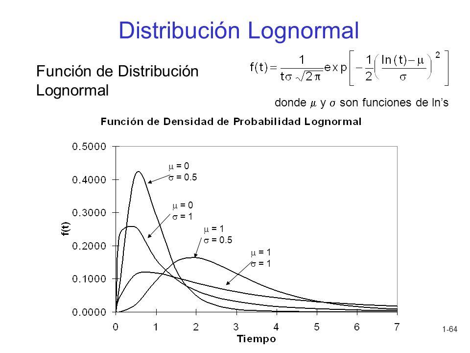 1-64 Función de Distribución Lognormal donde y son funciones de lns = 0 = 0.5 = 0 = 1 = 0.5 = 1 Distribución Lognormal