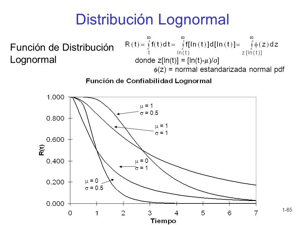 1-65 Función de Distribución Lognormal donde z[ln(t)] = [ln(t)- / ] (z) = normal estandarizada normal pdf = 0 = 0.5 = 0 = 1 = 0.5 = 1 Distribución Log