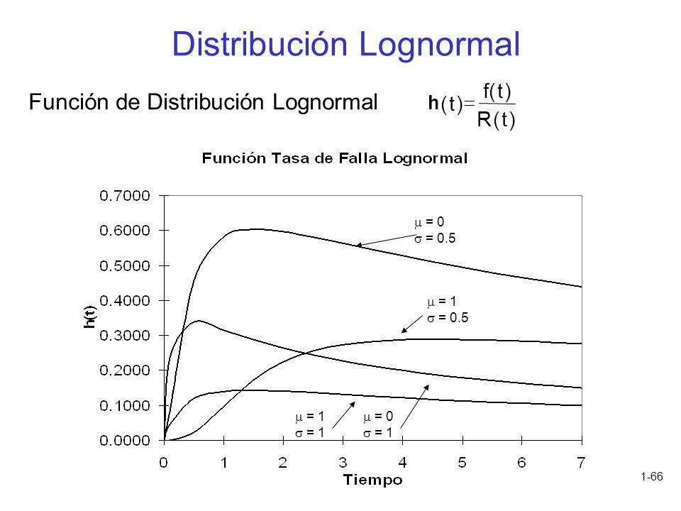 1-66 h () () () t ft Rt Función de Distribución Lognormal = 0 = 0.5 = 0 = 1 = 0.5 = 1 Distribución Lognormal