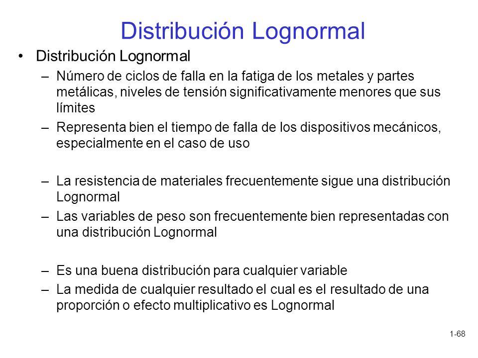 1-68 Distribución Lognormal –Número de ciclos de falla en la fatiga de los metales y partes metálicas, niveles de tensión significativamente menores q