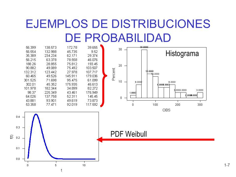 1-7 EJEMPLOS DE DISTRIBUCIONES DE PROBABILIDAD PDF Weibull Histograma
