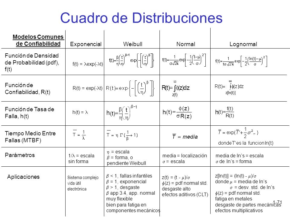 1-71 h () () () t ft Rt Rtzdz zt ()() () h () () () t z Rz Modelos Comunes de Confiabilidad h ()t t 1 f(t) = exp(- t) R(t) = exp(- t) h(t) = Exponenci