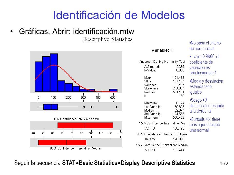 1-73 Identificación de Modelos Gráficas, Abrir: identificación.mtw Seguir la secuencia STAT>Basic Statistics>Display Descriptive Statistics No pasa el