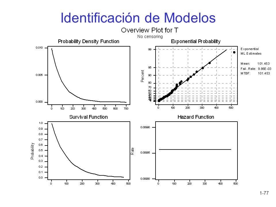 1-77 Identificación de Modelos