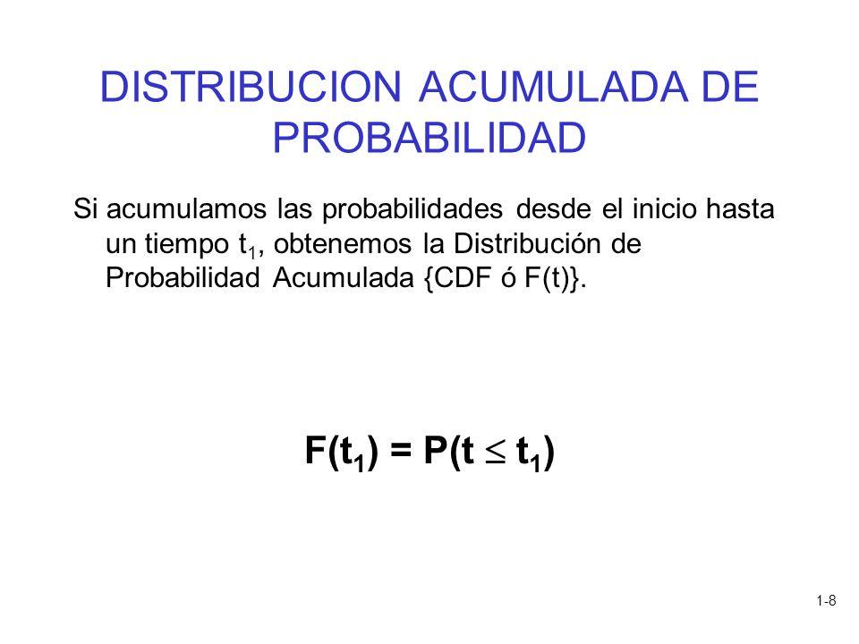 1-8 DISTRIBUCION ACUMULADA DE PROBABILIDAD Si acumulamos las probabilidades desde el inicio hasta un tiempo t 1, obtenemos la Distribución de Probabil