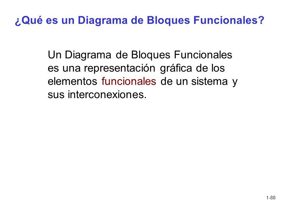 1-88 ¿Qué es un Diagrama de Bloques Funcionales? Un Diagrama de Bloques Funcionales es una representación gráfica de los elementos funcionales de un s