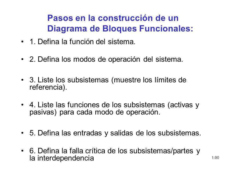 1-90 Pasos en la construcción de un Diagrama de Bloques Funcionales: 1. Defina la función del sistema. 2. Defina los modos de operación del sistema. 3