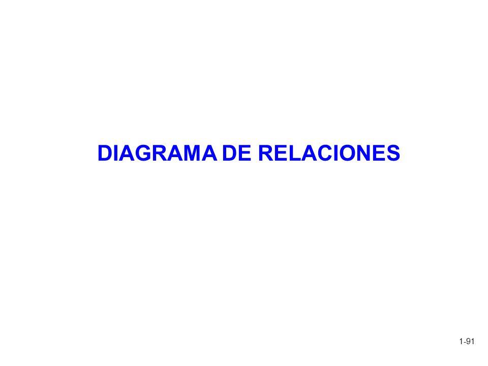 1-91 DIAGRAMA DE RELACIONES