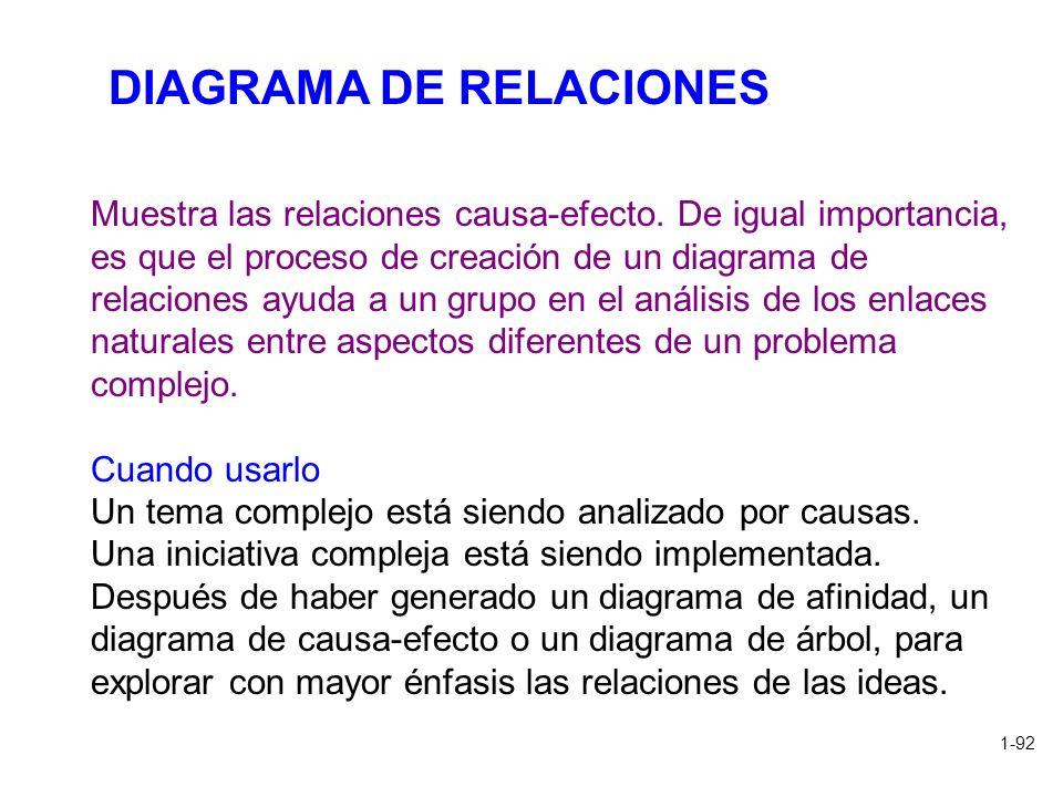 1-92 Muestra las relaciones causa-efecto. De igual importancia, es que el proceso de creación de un diagrama de relaciones ayuda a un grupo en el anál