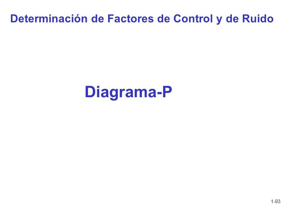 1-93 Determinación de Factores de Control y de Ruido Diagrama-P