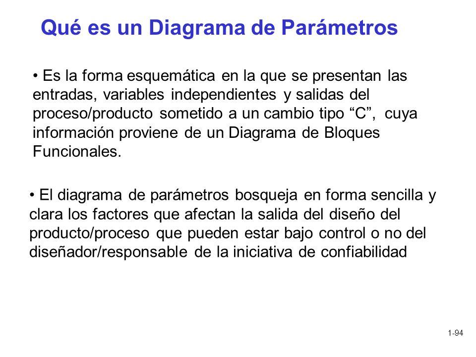 1-94 Qué es un Diagrama de Parámetros Es la forma esquemática en la que se presentan las entradas, variables independientes y salidas del proceso/prod