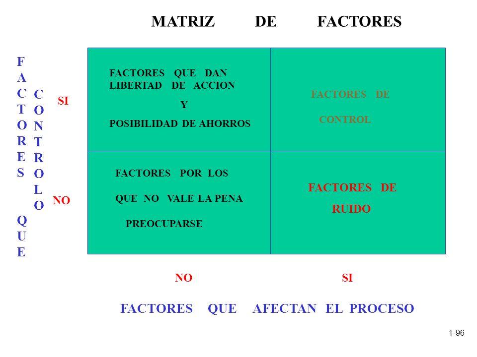 1-96 FACTORES QUEFACTORES QUE SI NO FACTORES QUE AFECTAN EL PROCESO NOSI CONTROLOCONTROLO FACTORES DE RUIDO FACTORES DE CONTROL FACTORES QUE DAN LIBER