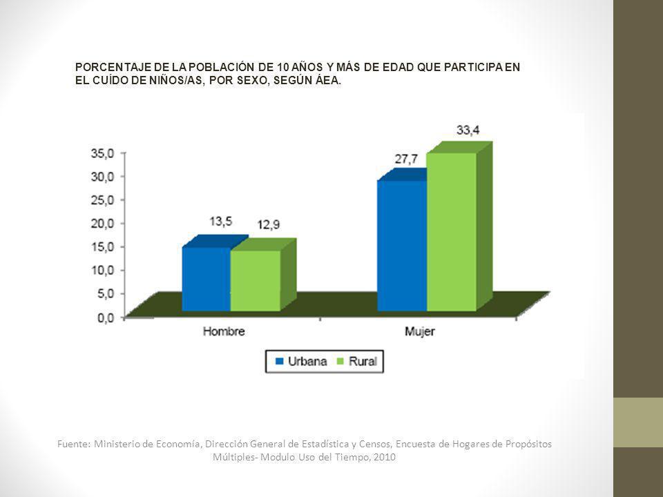 PORCENTAJE DE LA POBLACIÓN DE 10 AÑOS Y MÁS DE EDAD QUE PARTICIPA EN EL CUÍDO DE NIÑOS/AS, POR SEXO, SEGÚN ÁEA. Fuente: Ministerio de Economía, Direcc