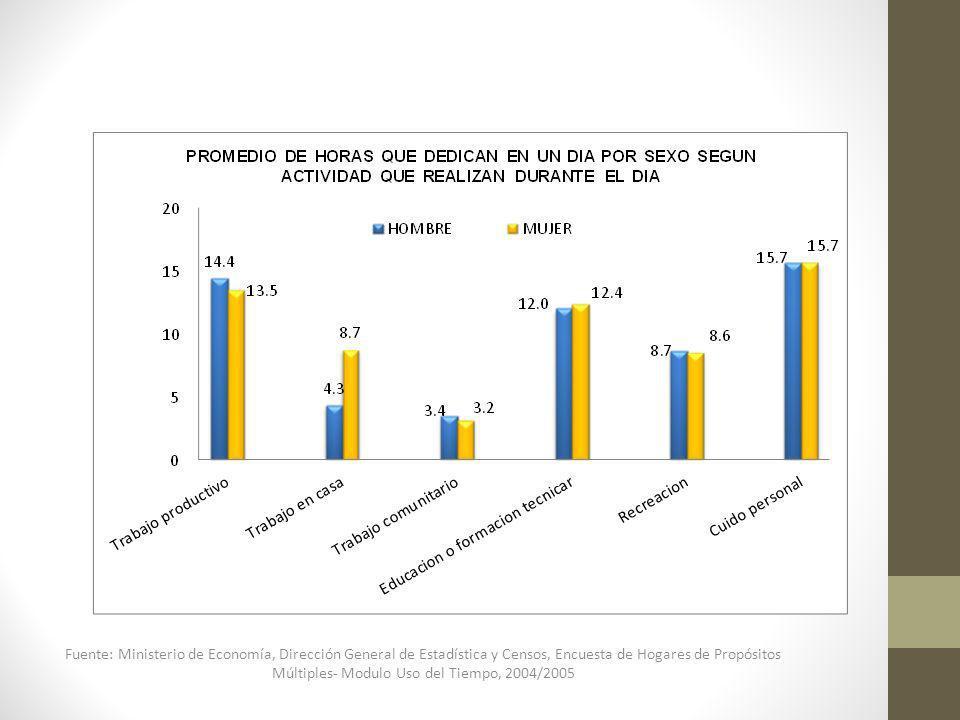 Fuente: Ministerio de Economía, Dirección General de Estadística y Censos, Encuesta de Hogares de Propósitos Múltiples- Modulo Uso del Tiempo, 2004/20