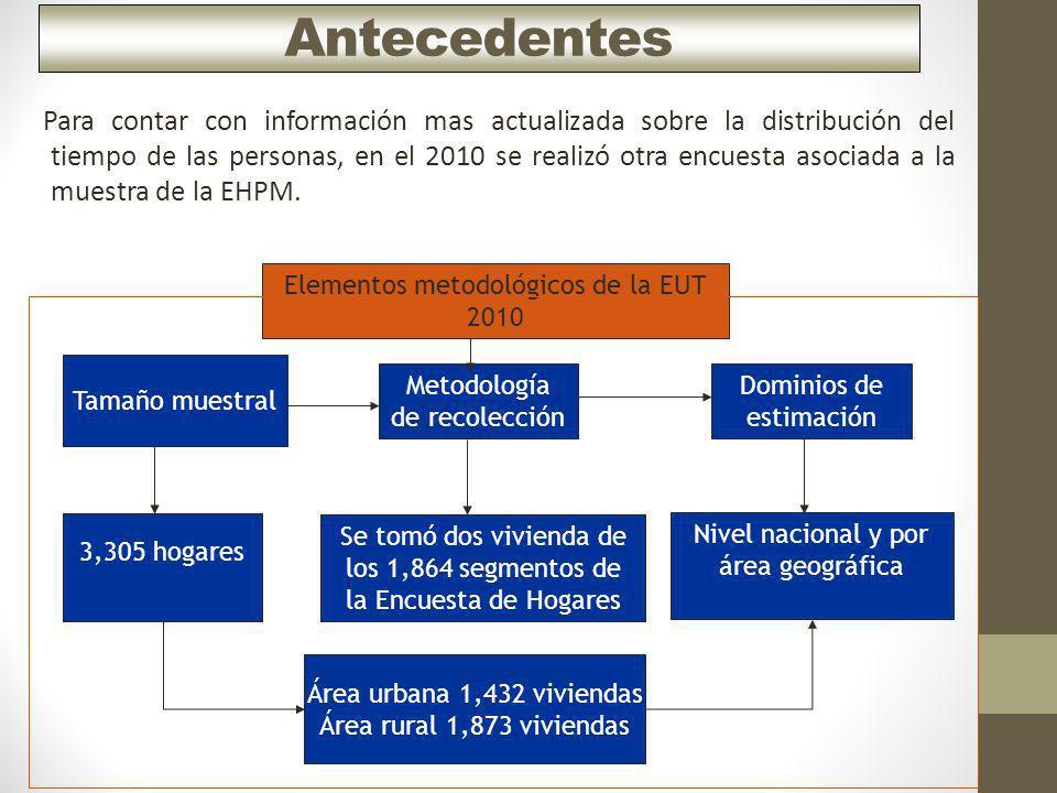 Antecedentes Elementos metodológicos de la EUT 2010 Dominios de estimación Nivel nacional y por área geográfica Tamaño muestral Metodología de recolec